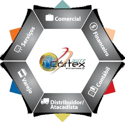 modulo byte 2 Byte Córtex
